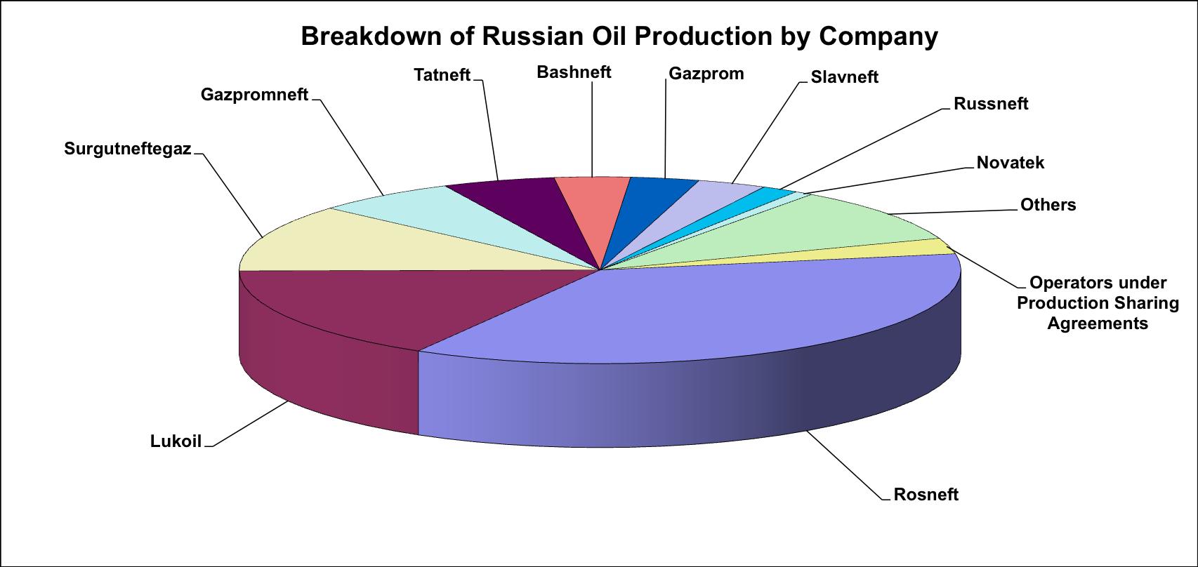 Russian oil 1 chart