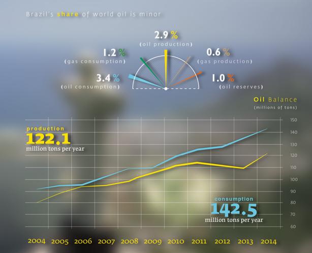 brazil oil share graph