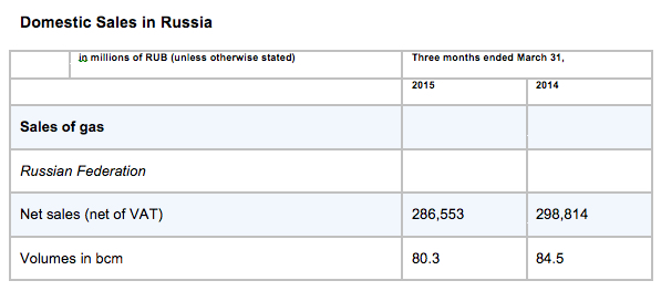 domestic sales in russia gazprom