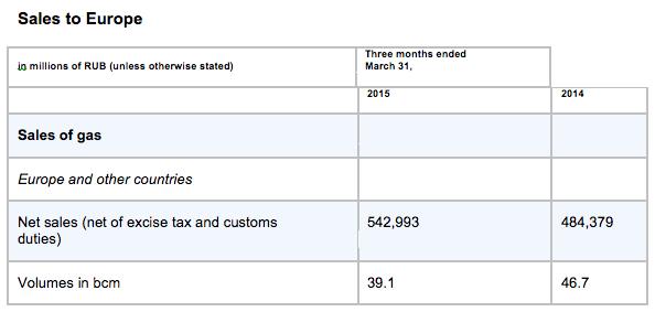sales to europe gazprom