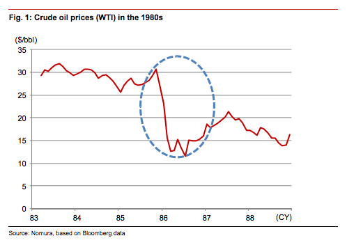 crude prices in the 80s