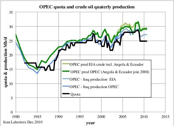 History of OPEC's quotas, courtesy of oildrum.com